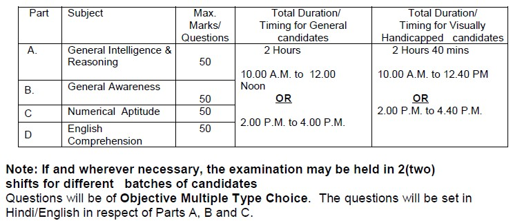 http://examsbuzz.in/wp-content/uploads/2013/01/SSC-CGL-Tier-1-Paper-Pattern.jpg