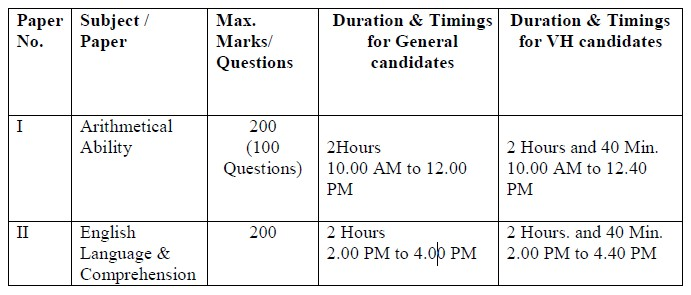 SSC CGL Tier 2 Exam Pattern