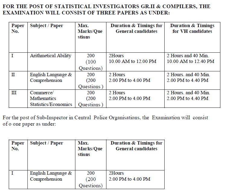 SSC CGL Tier II Exam Pattern