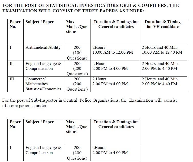 SSC CGL Tier II Exam Pattern