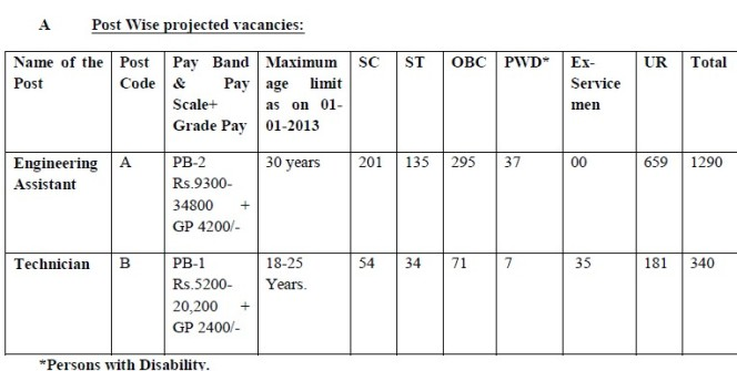 Prasar Bharti Combined Recruitment 2013