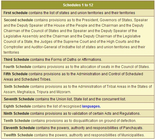 Schedules to Indian Constitution